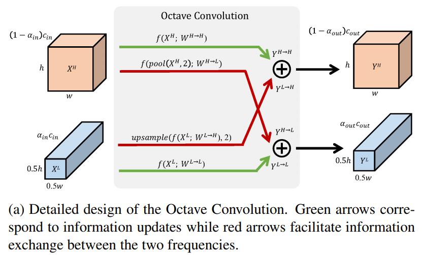 OctConv detailed design