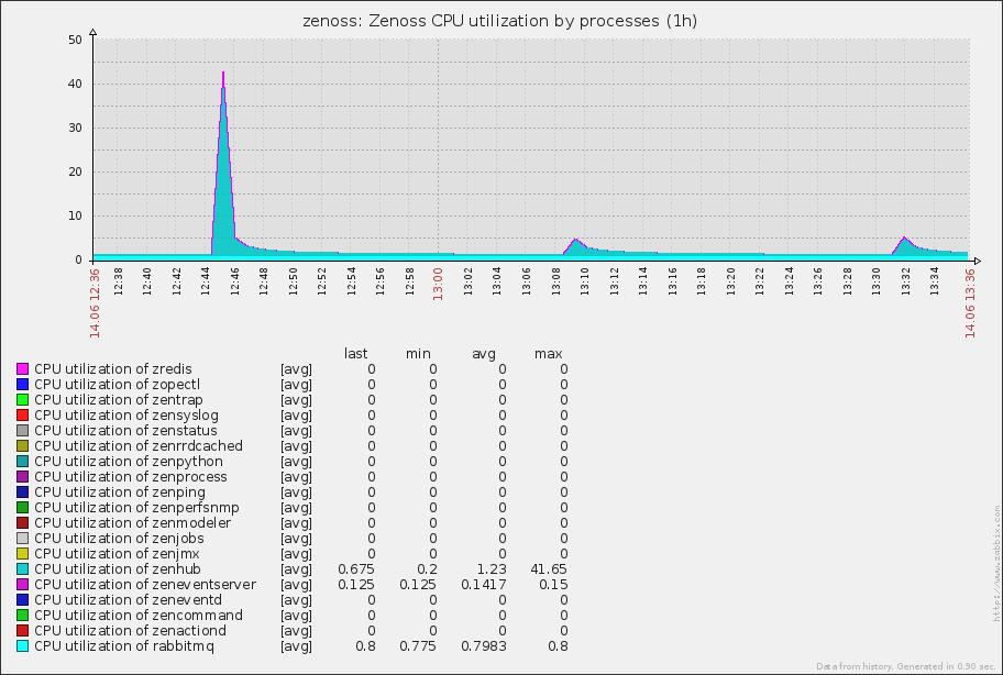 Zabbix Template App Zenoss - Graph Zenoss CPU utilization