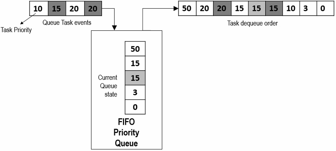 FIFO Priority Queue behaivor