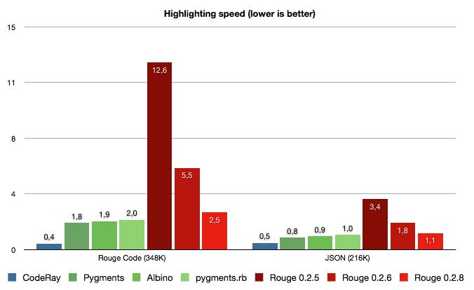 Rouge performance comparison