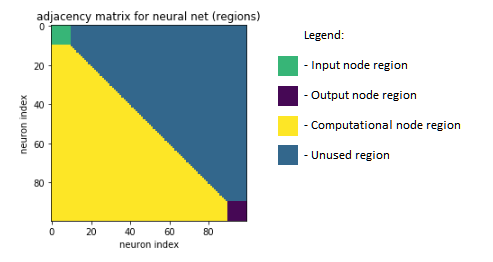 Image of our neural net