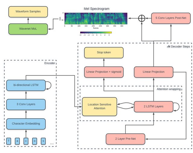 Spectrogram Feature prediction network · Rayhane-mamah