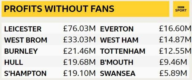 GitHub - BBC-Data-Unit/football-finances: Premier League: 11