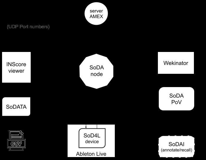 soda-message-ecosystem