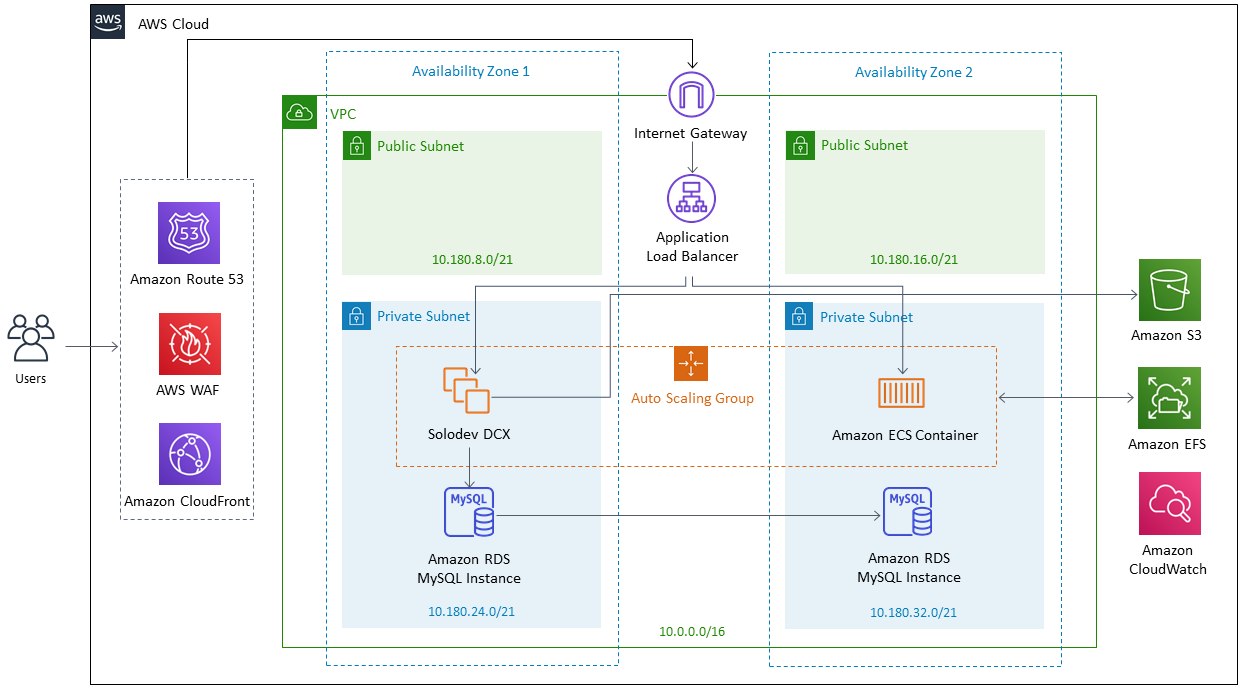 Quick Start architecture for Solodev DCX Enterprise Edition for Docker on the AWS Cloud