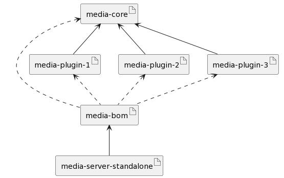 RestComm Media Projects