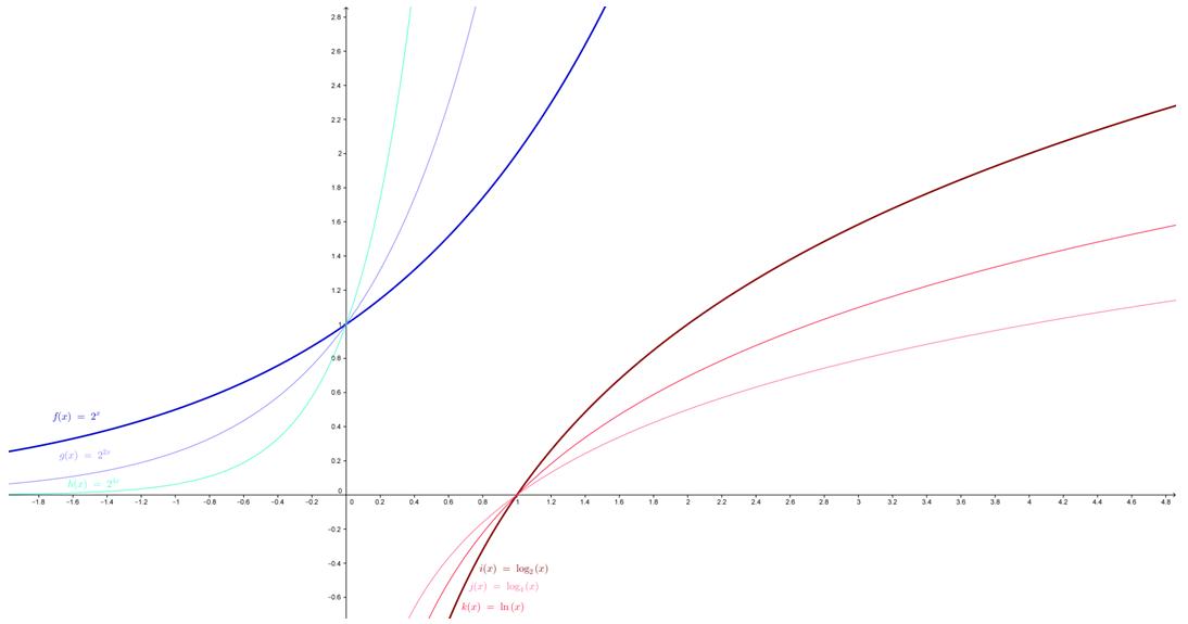 Exponenciális és logaritmusfüggvény