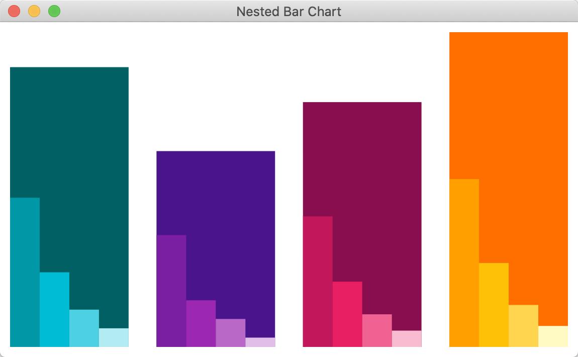 Nested bar chart