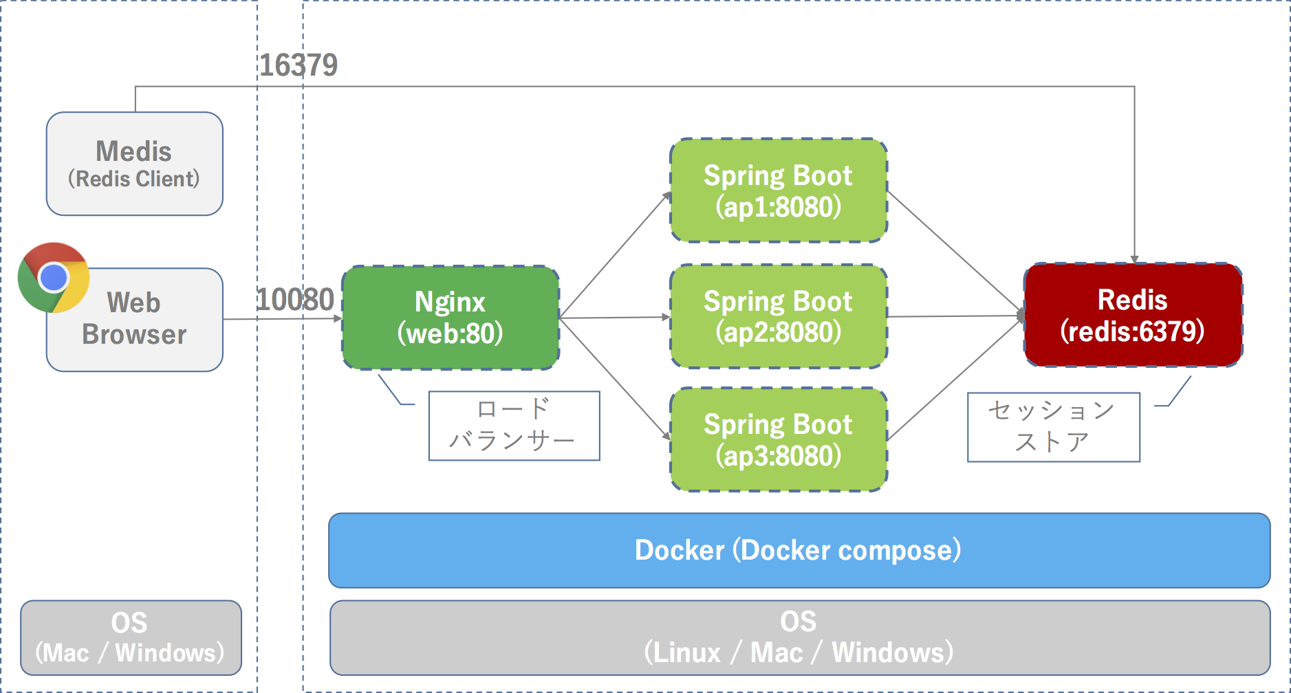 qiita-materials/spring-boot/spring-session-demo at master