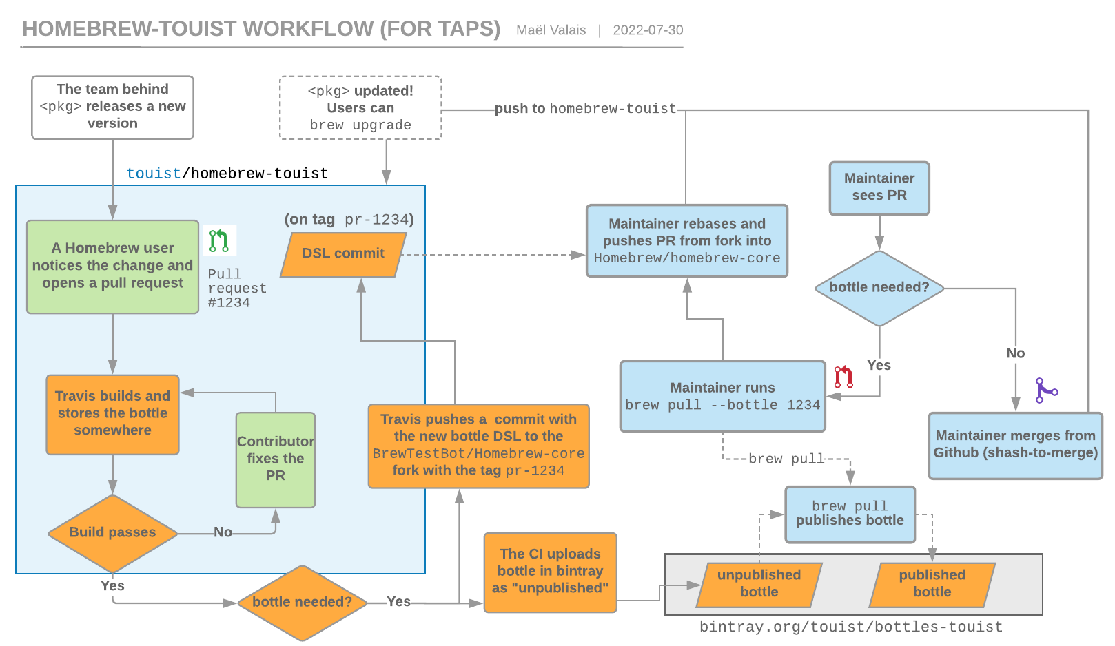 homebrew-touist workflow, a tap