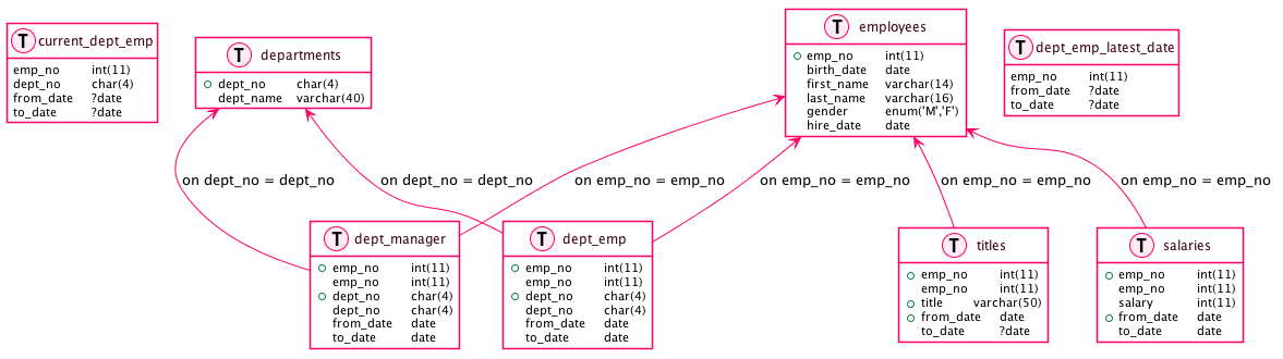 Output with MySQL