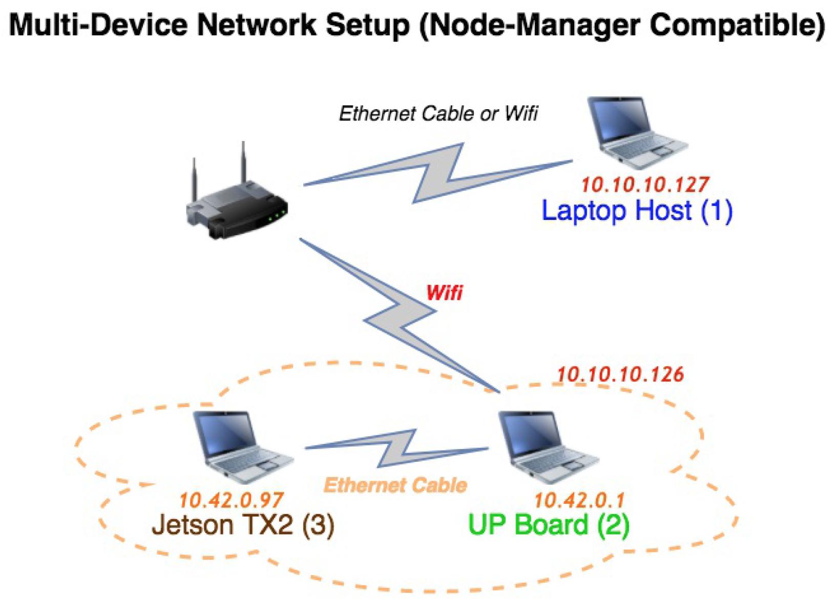 NVIDIA Jetson TX2 integration · ethz-asl