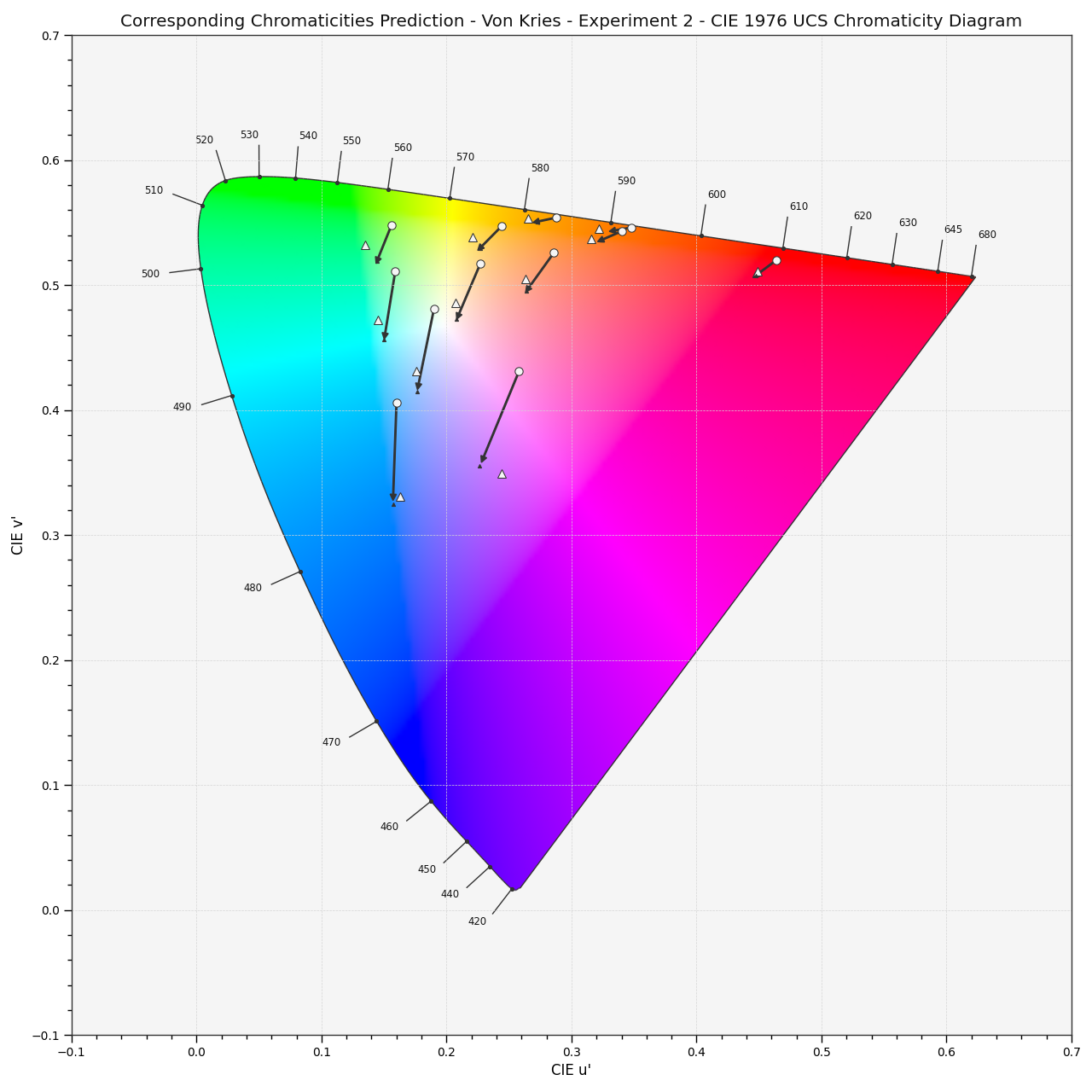 https://colour.readthedocs.io/en/develop/_static/Examples_Plotting_Chromaticities_Prediction.png