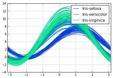 how to add rows panda dataframe