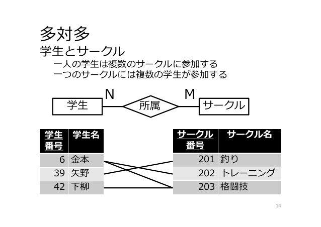 多重度 - データモデルにおけるリレーションシップの表現 · GitHub