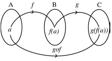 composition-of-functions