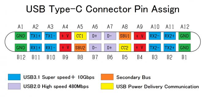 USB C Pinout