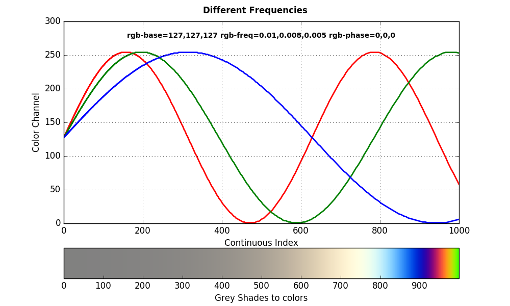 Continuous coloring different frequencies