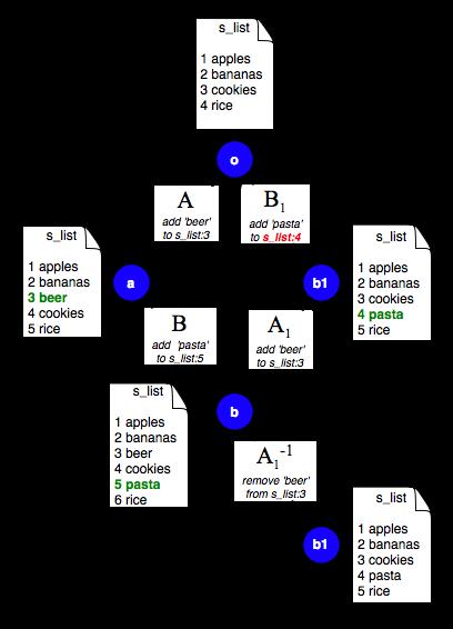 Image of Merging