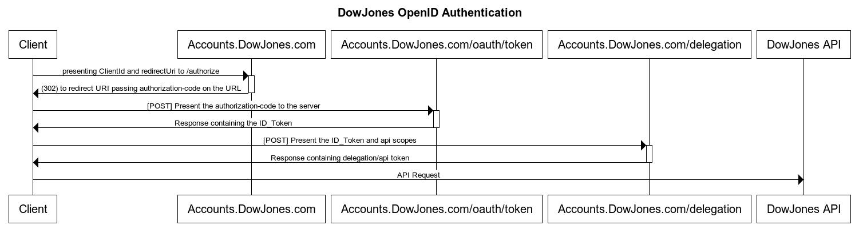 Dow jones code высокая надежность получения прибыли forex