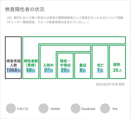 各データのシェアUIイメージ