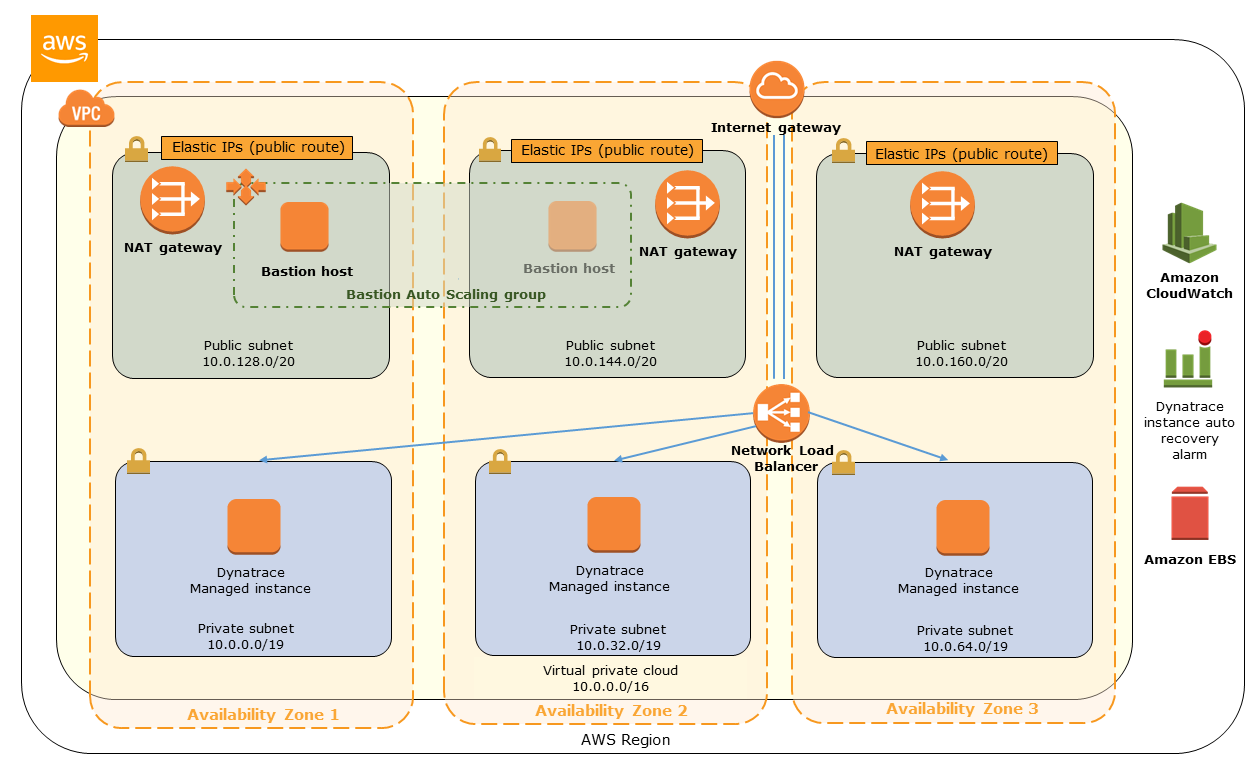 Quick Start architecture for a Dynatrace Managed clusteron AWS