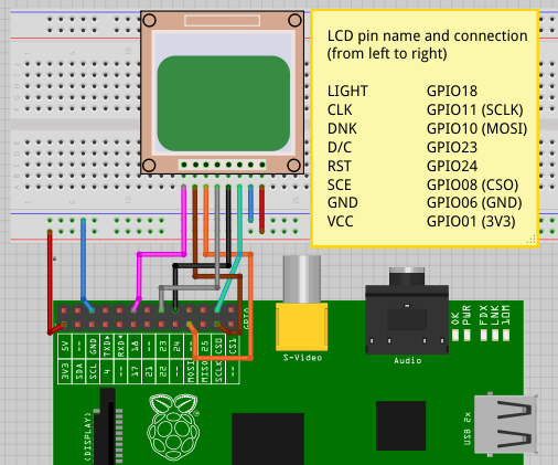 github xavierberger pcd8544 raspberry pi python library to drive rh github com Nokia 5210 Nokia 6600