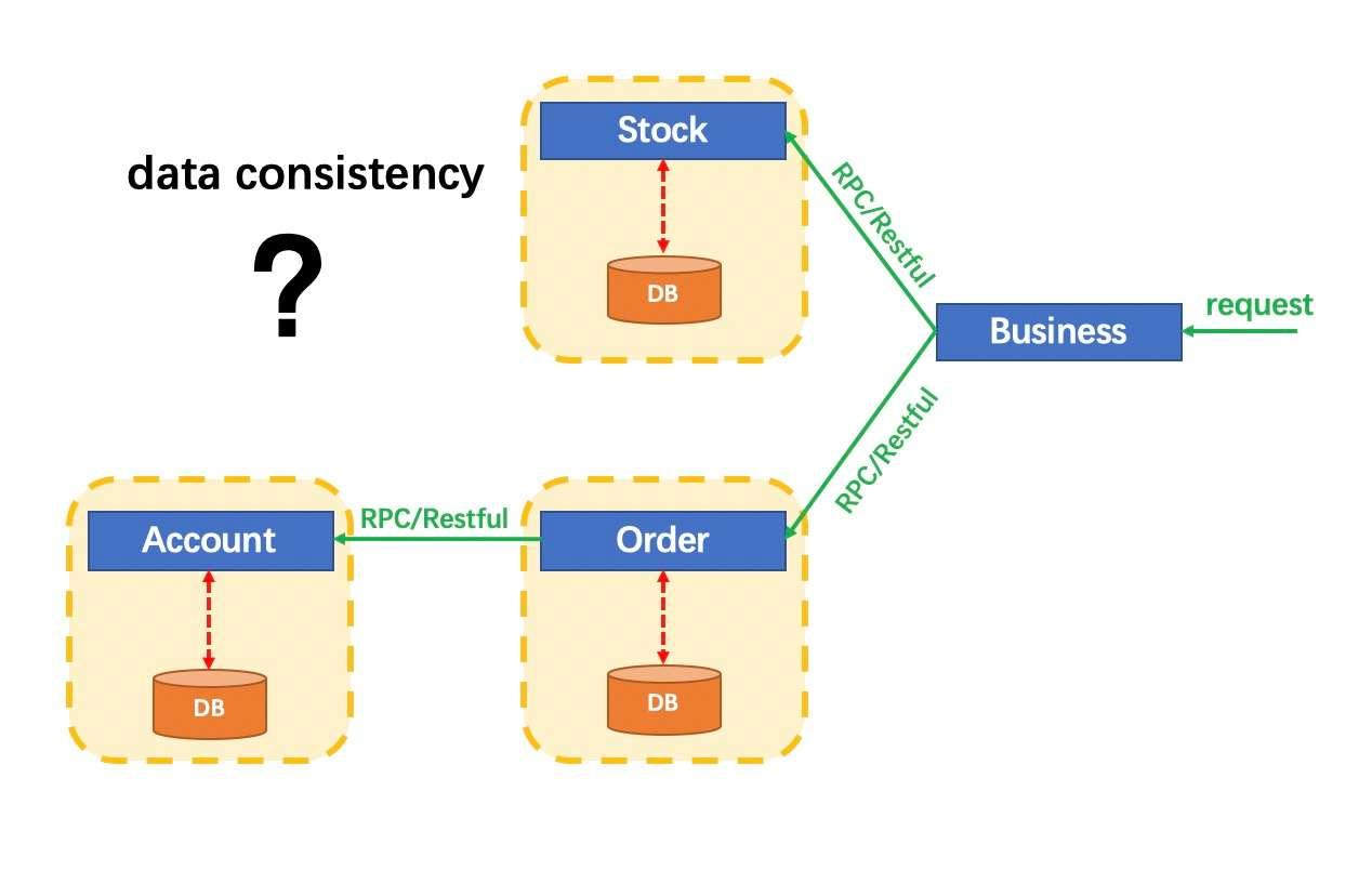 Microservices Problem
