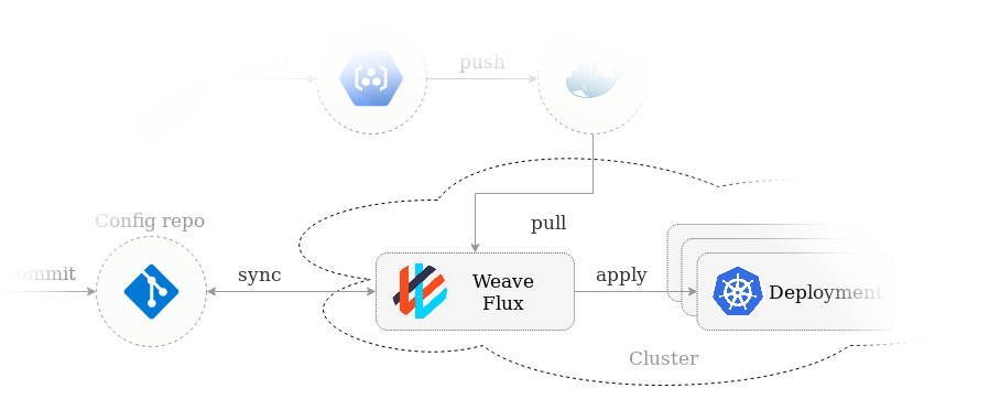 Flux is the Gitops operator