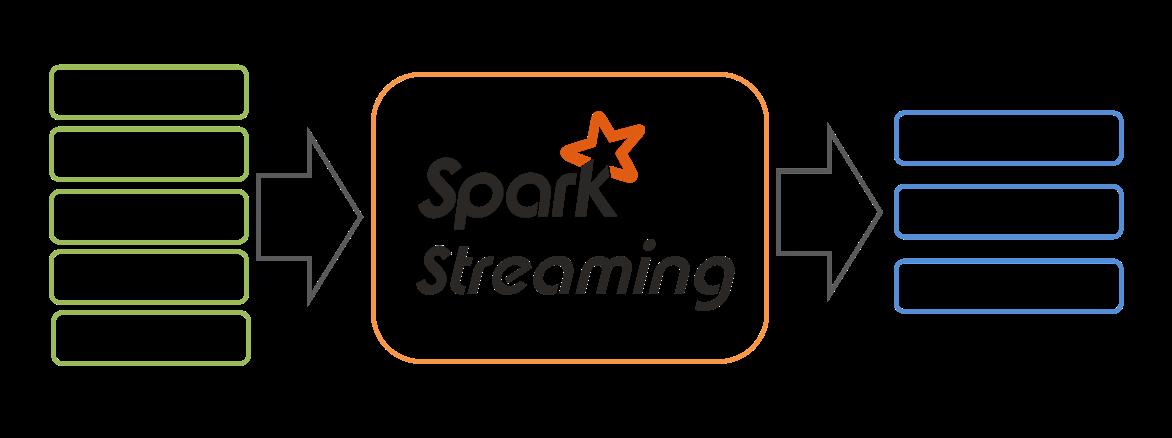 Spark Streaming Intro · vaquarkhan/vaquarkhan Wiki · GitHub