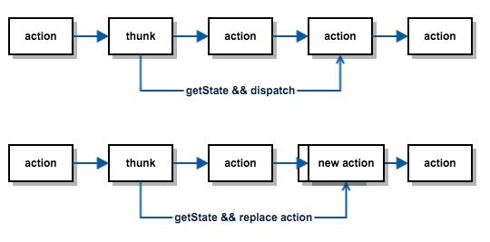GitHub - oyyd/redux-thunk-dispatch: Record redux thunk