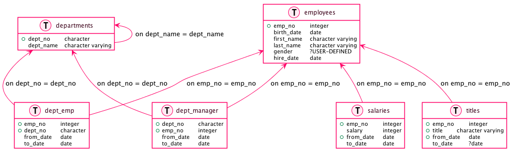 Output with PostgreSQL
