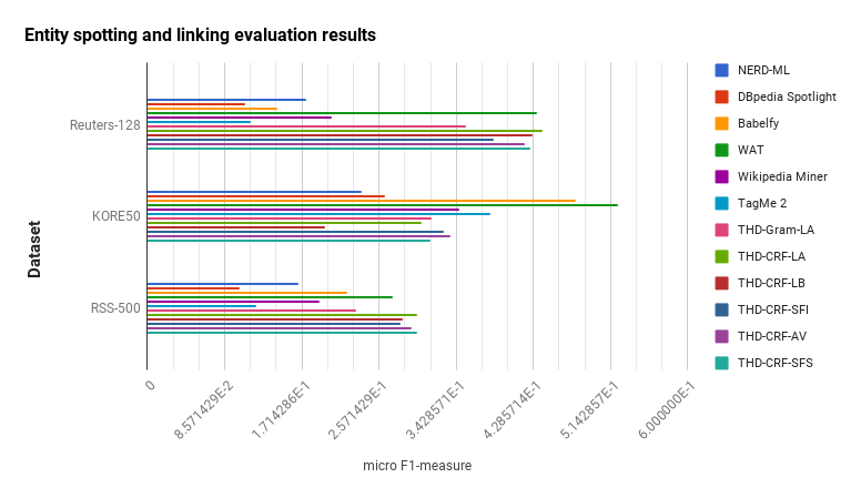 Entity spotting and linking evaluation results