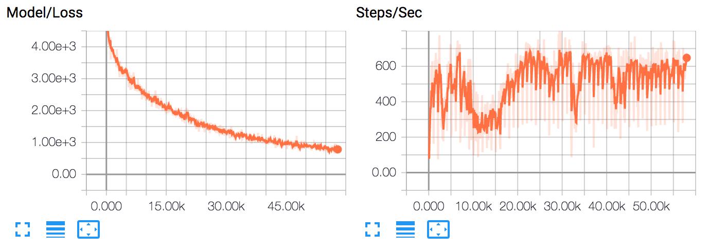 tensorboard_mnist_example_plot