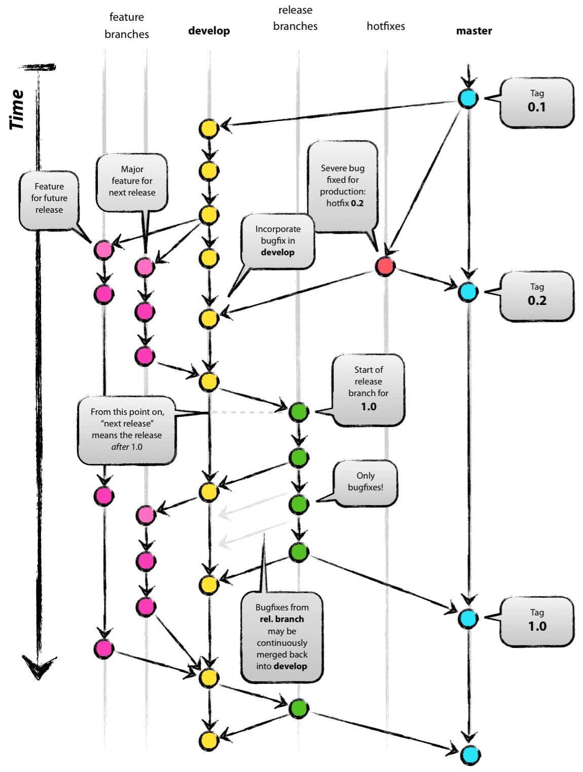 branching-model-illustration
