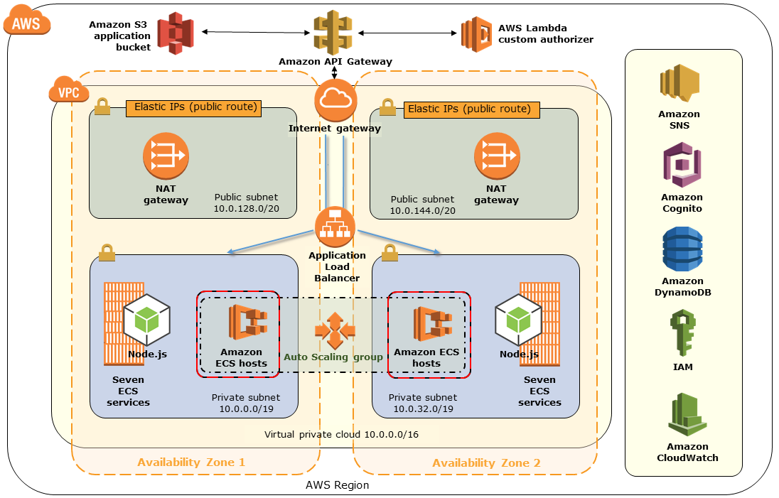 Quick Start architecture for SaaS identity and isolation on AWS