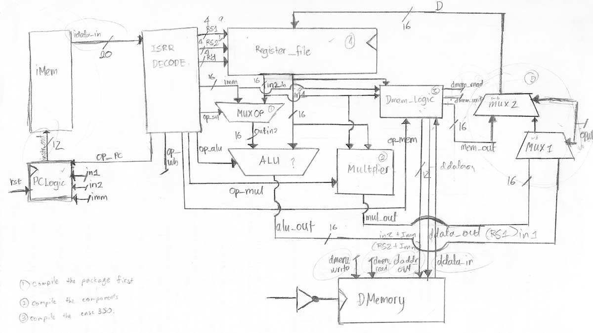 Github Jmardjuki Risc Processor Vhdl Code For A Circuit Diagram This Shows The Complete Mapping Of Made By Janet Mardjuki