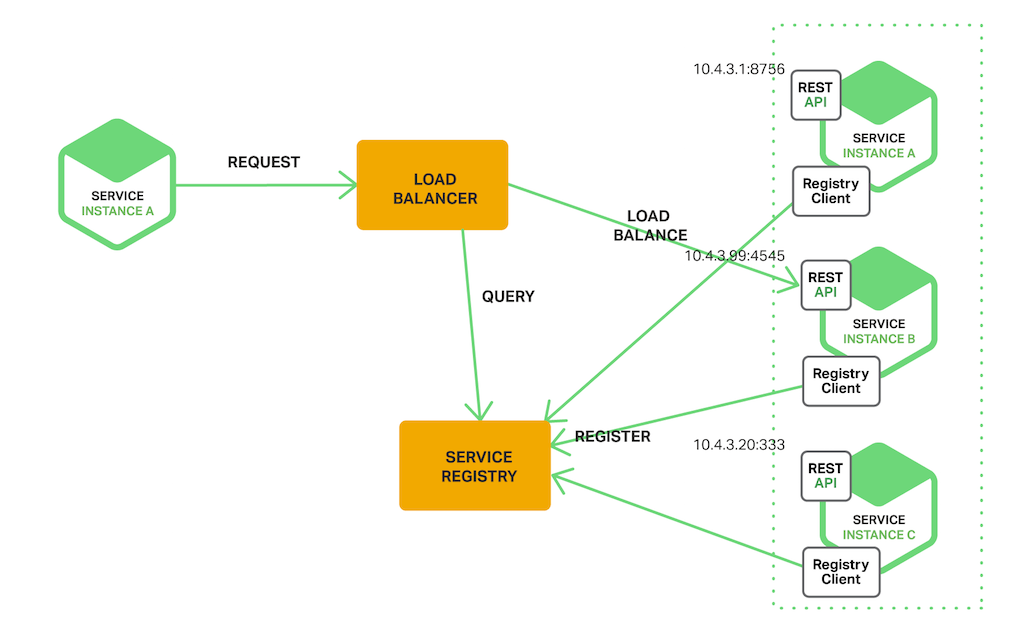 Study 7 part series about at master for Consul load balancing