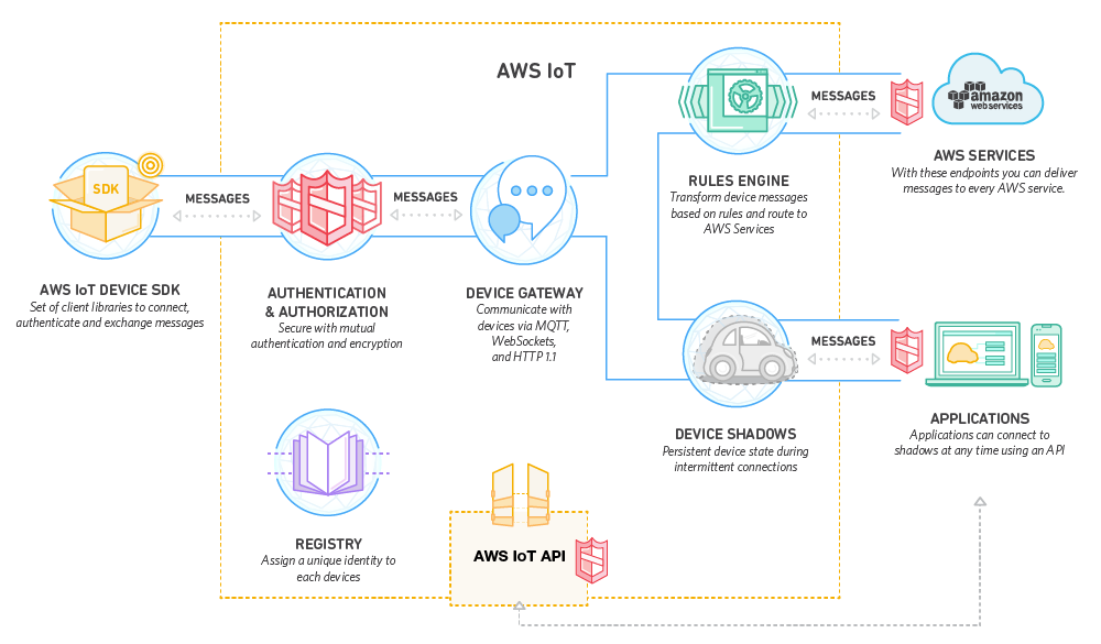Github vaquarkhanaws solution architect notes amazon web how aws iot works fandeluxe Image collections