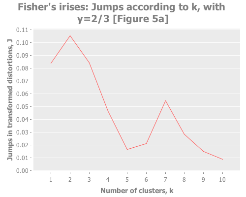 Fisher's irises: jumps according to k, with y=2/3 (Figure 5a)