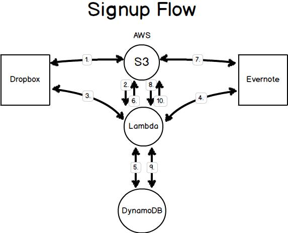 Signup Process Flow AWS, Dropbox, Evernote