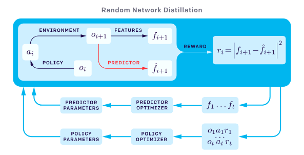 Random Network Distillation Schematic
