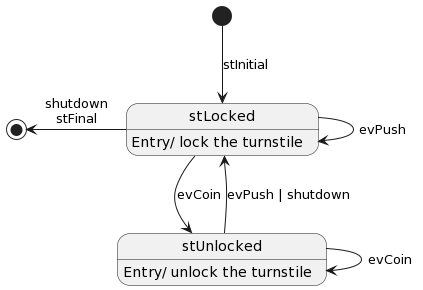 **Coin Operated Turnstile State Diagram