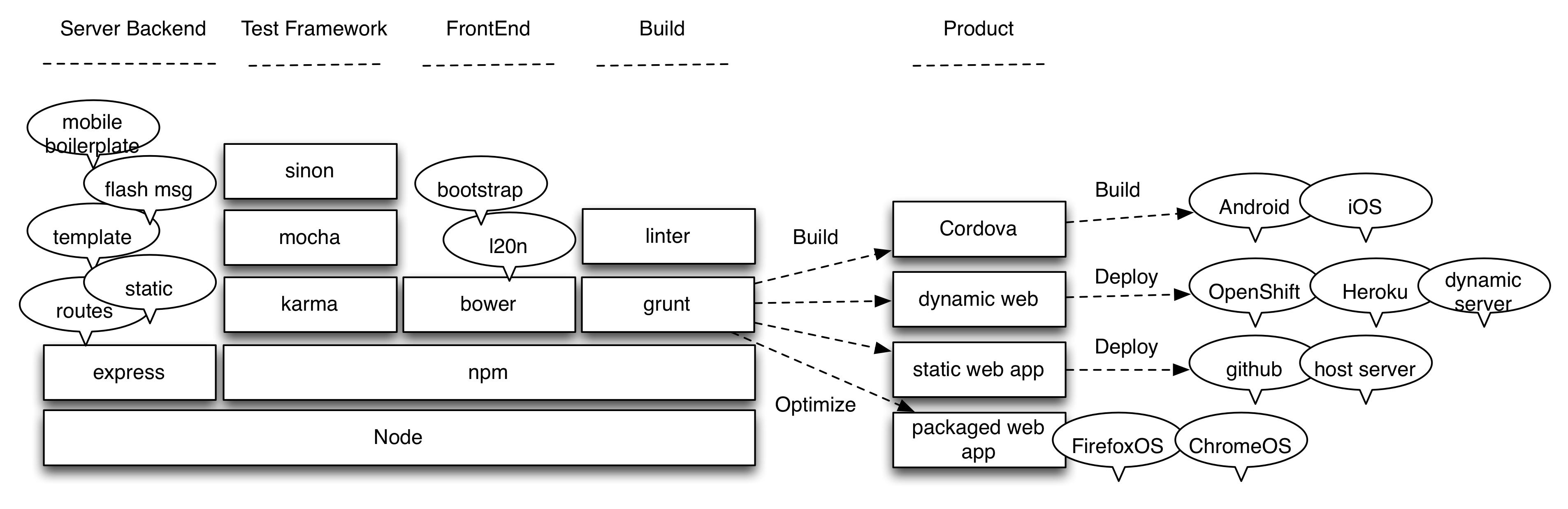 Webapplate Functionality