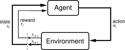 agent-environment interface