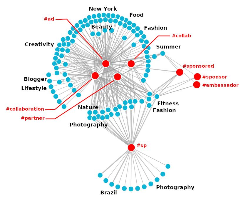 ad graph