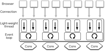 User threads in a sigle process