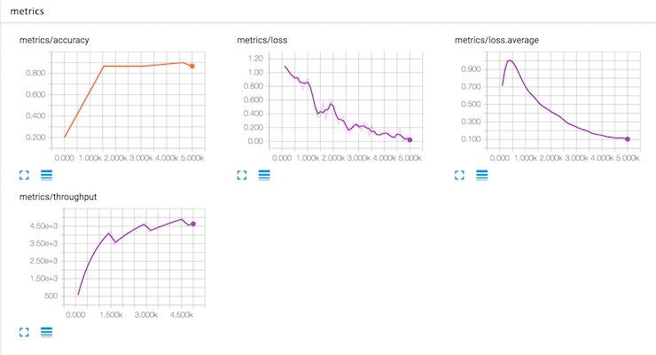 Metrics in TensorBoard