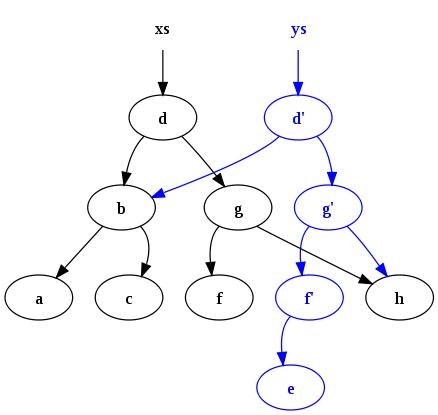 Ilustração do funcionamento do Immutable