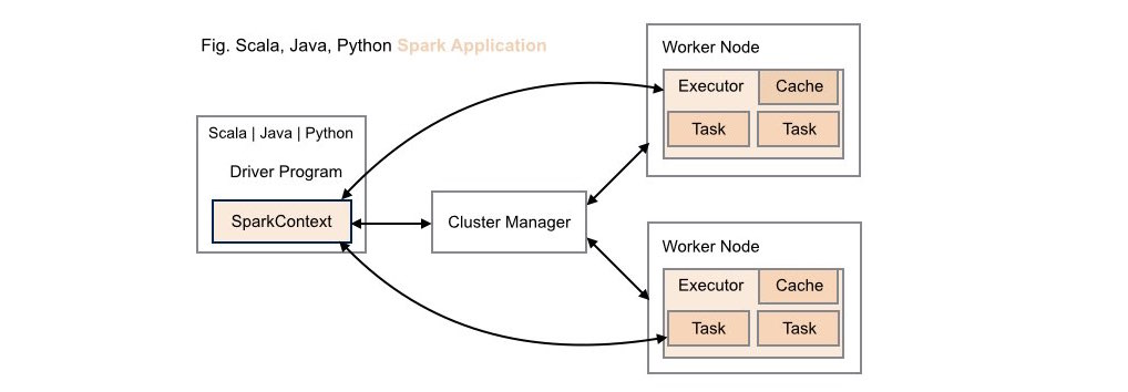 Traditional Deployment: Spark